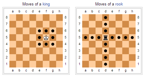 Image result for king moves chess